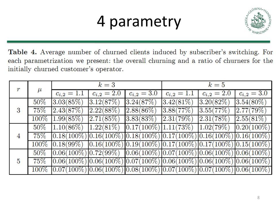 >4 parametrów Meta-modelowanie, tj.