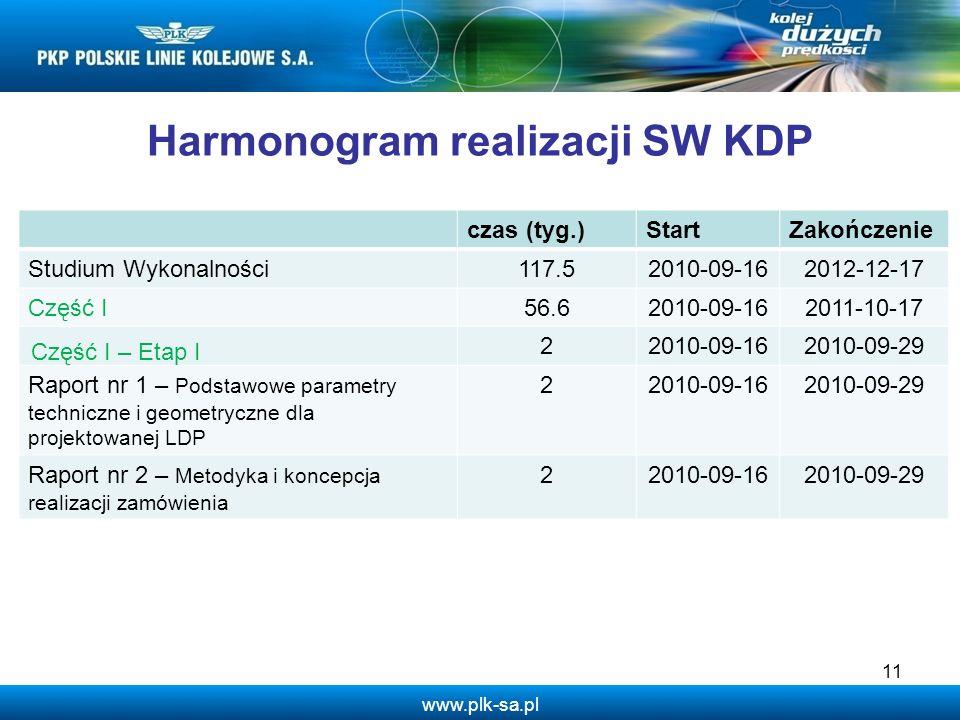 www.plk-sa.pl 11 Harmonogram realizacji SW KDP czas (tyg.)StartZakończenie Studium Wykonalności117.52010-09-162012-12-17 Część I56.62010-09-162011-10-