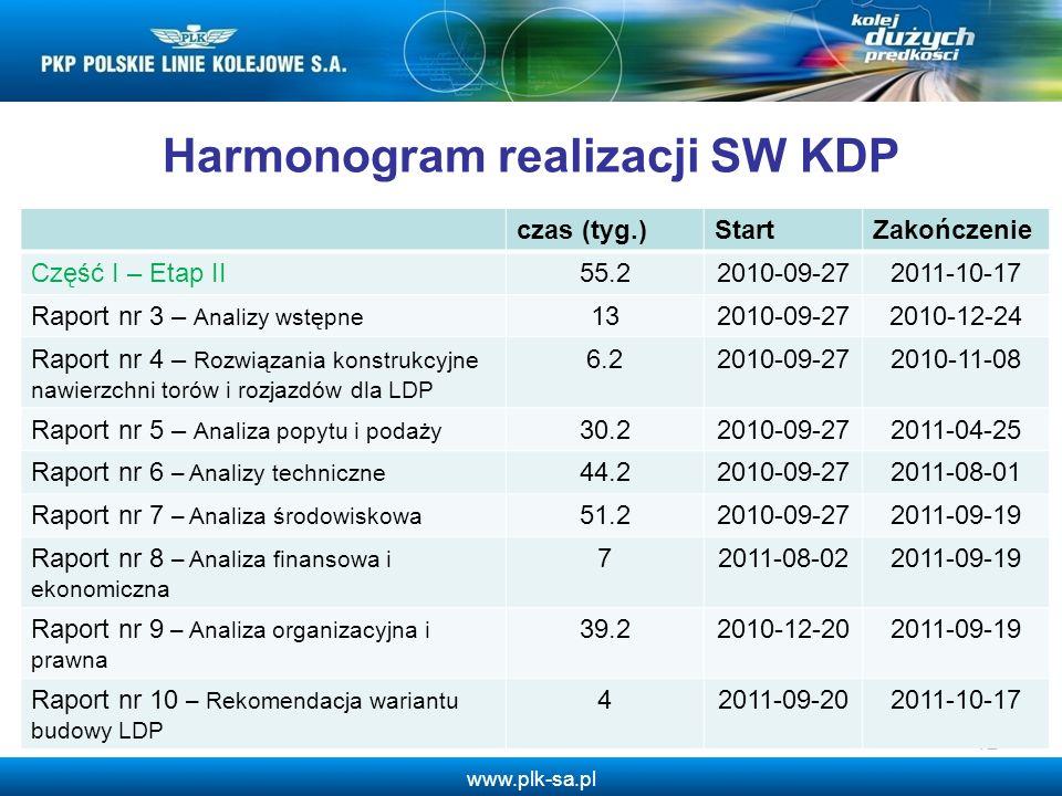 www.plk-sa.pl 12 Harmonogram realizacji SW KDP czas (tyg.)StartZakończenie Część I – Etap II55.22010-09-272011-10-17 Raport nr 3 – Analizy wstępne 132