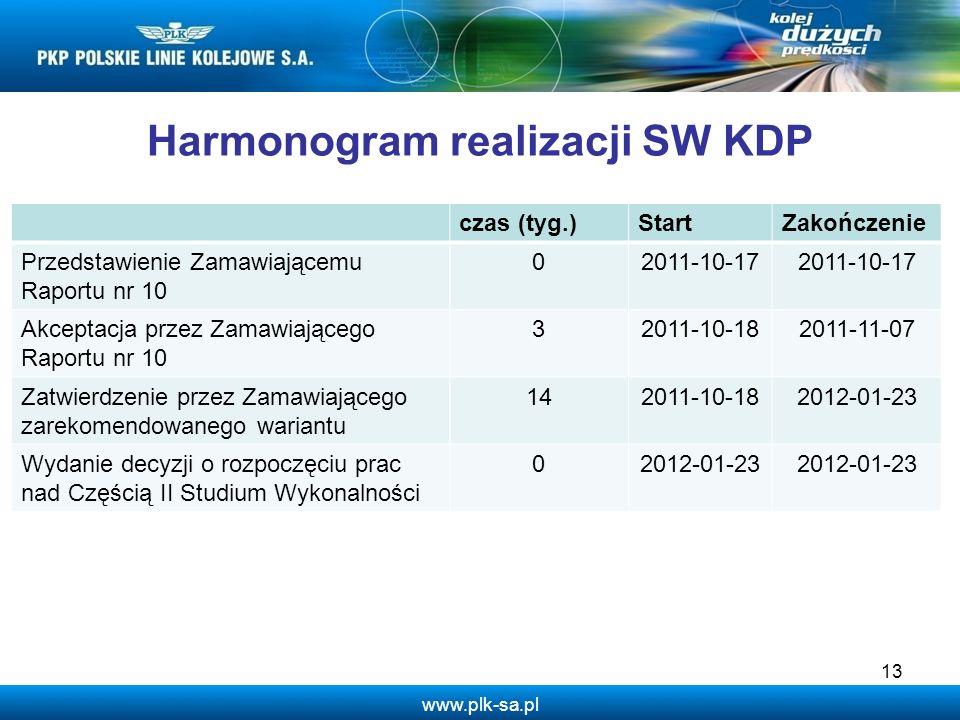 www.plk-sa.pl 13 Harmonogram realizacji SW KDP czas (tyg.)StartZakończenie Przedstawienie Zamawiającemu Raportu nr 10 02011-10-17 Akceptacja przez Zam