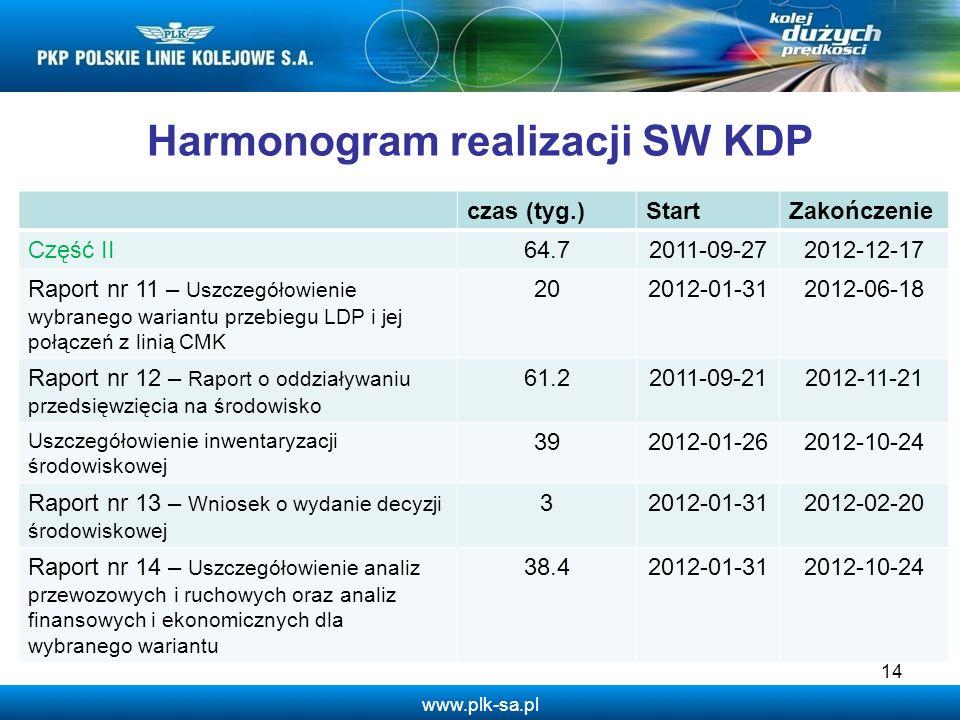 www.plk-sa.pl 14 Harmonogram realizacji SW KDP czas (tyg.)StartZakończenie Część II64.72011-09-272012-12-17 Raport nr 11 – Uszczegółowienie wybranego