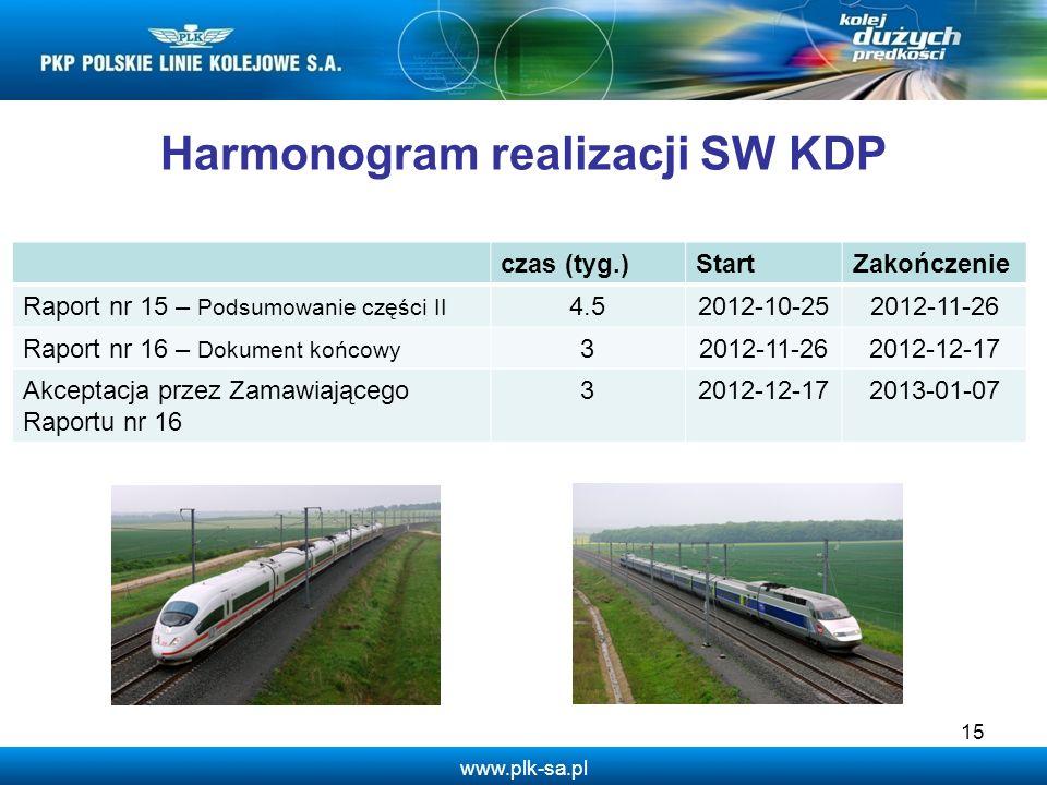 www.plk-sa.pl 15 Harmonogram realizacji SW KDP czas (tyg.)StartZakończenie Raport nr 15 – Podsumowanie części II 4.52012-10-252012-11-26 Raport nr 16