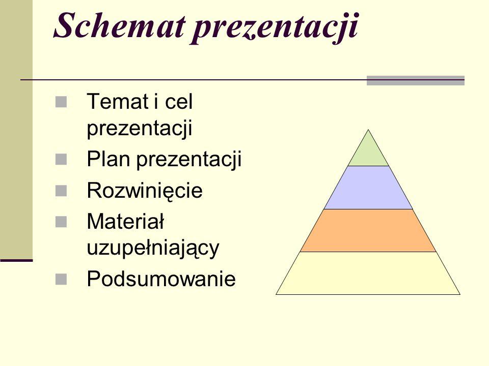 Schemat prezentacji Temat i cel prezentacji Plan prezentacji Rozwinięcie Materiał uzupełniający Podsumowanie