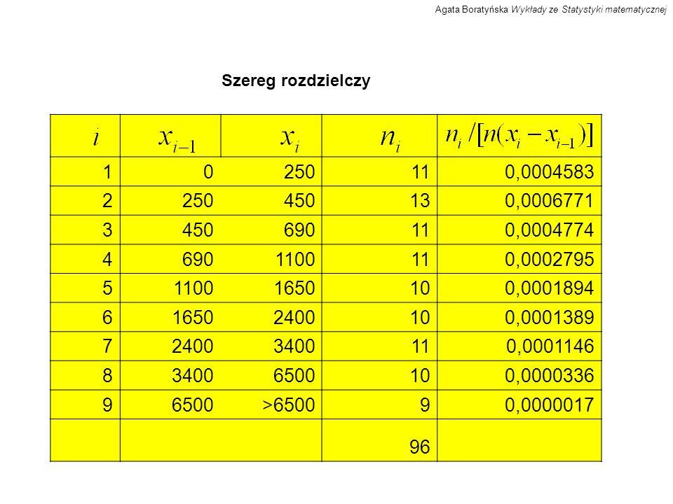 Szereg rozdzielczy 10250110,0004583 2250450130,0006771 3450690110,0004774 46901100110,0002795 511001650100,0001894 616502400100,0001389 724003400110,0001146 834006500100,0000336 96500>650090,0000017 96 Agata Boratyńska Wykłady ze Statystyki matematycznej