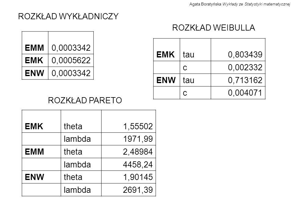 ROZKŁAD GAMMA EMMalpha0,196736 beta0,000066 ENWalpha0,625739 beta0,000209 ROZKŁAD LOGARYTMICZNO-NORMALNY ENW7,022464 1,400221 Agata Boratyńska Wykłady ze Statystyki matematycznej