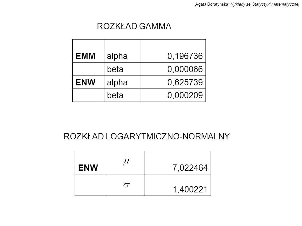 ROZKŁAD GAMMA EMMalpha0,196736 beta0,000066 ENWalpha0,625739 beta0,000209 ROZKŁAD LOGARYTMICZNO-NORMALNY ENW7,022464 1,400221 Agata Boratyńska Wykłady