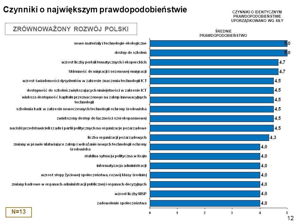 12 Czynniki o największym prawdopodobieństwie N=13 CZYNNIKI O IDENTYCZNYM PRAWDOPODOBIEŃSTIWE UPORZĄDKOWANO WG SIŁY ŚREDNIE PRAWDOPODOBIEŃSTWO ZRÓWNOWAŻONY ROZWÓJ POLSKI