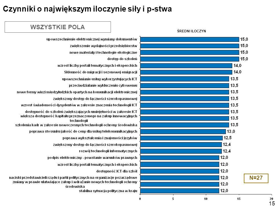 15 WSZYSTKIE POLA Czynniki o największym iloczynie siły i p-stwa N=27 ŚREDNI ILOCZYN