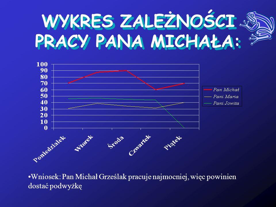 OGÓLNE DANE: Cel:Michael Grześlak; Płeć:Male; Zawód:Programista; Hobby:Kompjutery (jakoś tak) Pseudonim:Trawiasty, Grzesiu WWW: –michal.grzeslak.edu.o
