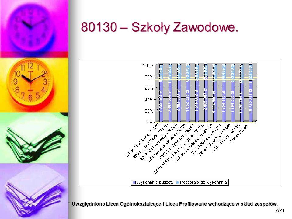 80130 – Szkoły Zawodowe.