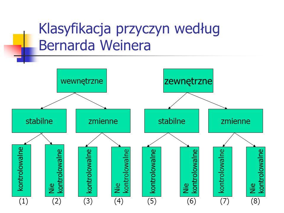 Klasyfikacja przyczyn według Bernarda Weinera wewnętrzne zewnętrzne stabilnezmiennestabilnezmienne kontrolowalne Nie kontrolowalne Nie kontrolowalne N