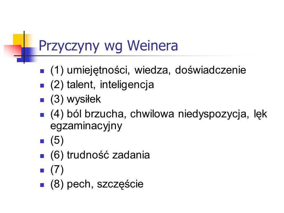 Przyczyny wg Weinera (1) umiejętności, wiedza, doświadczenie (2) talent, inteligencja (3) wysiłek (4) ból brzucha, chwilowa niedyspozycja, lęk egzamin