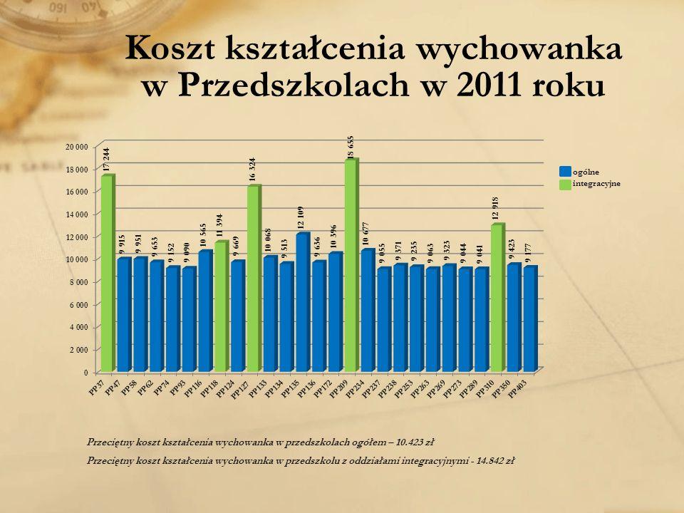 Koszt kształcenia wychowanka w Przedszkolach w 2011 roku Przeciętny koszt kształcenia wychowanka w przedszkolach ogółem – 10.423 zł Przeciętny koszt kształcenia wychowanka w przedszkolu z oddziałami integracyjnymi - 14.842 zł
