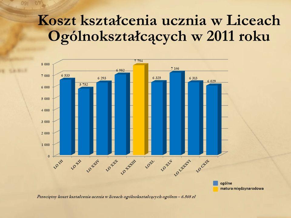 Koszt kształcenia ucznia w Liceach Ogólnokształcących w 2011 roku Przeciętny koszt kształcenia ucznia w liceach ogólnokształcących ogółem – 6.568 zł