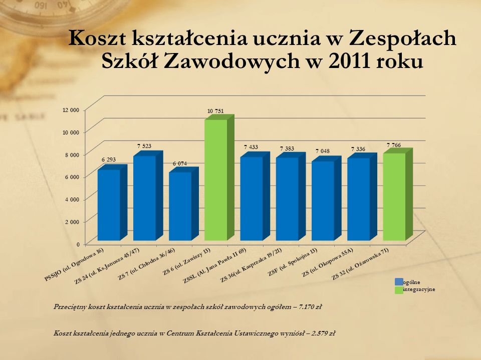 Koszt kształcenia ucznia w Zespołach Szkół Zawodowych w 2011 roku Przeciętny koszt kształcenia ucznia w zespołach szkół zawodowych ogółem – 7.170 zł Koszt kształcenia jednego ucznia w Centrum Kształcenia Ustawicznego wyniósł – 2.579 zł