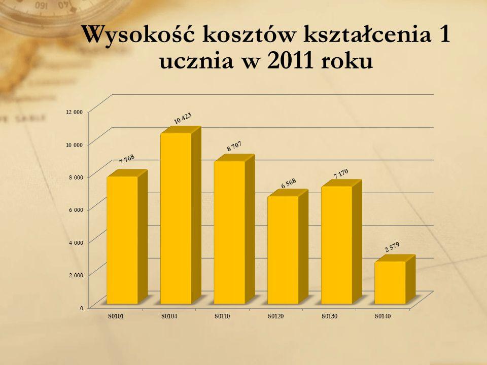 Wysokość kosztów kształcenia 1 ucznia w 2011 roku