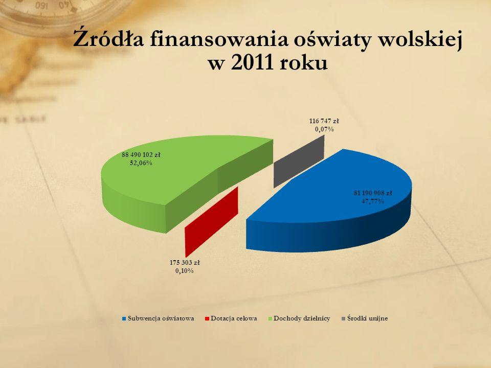 Źródła finansowania oświaty wolskiej w 2011 roku