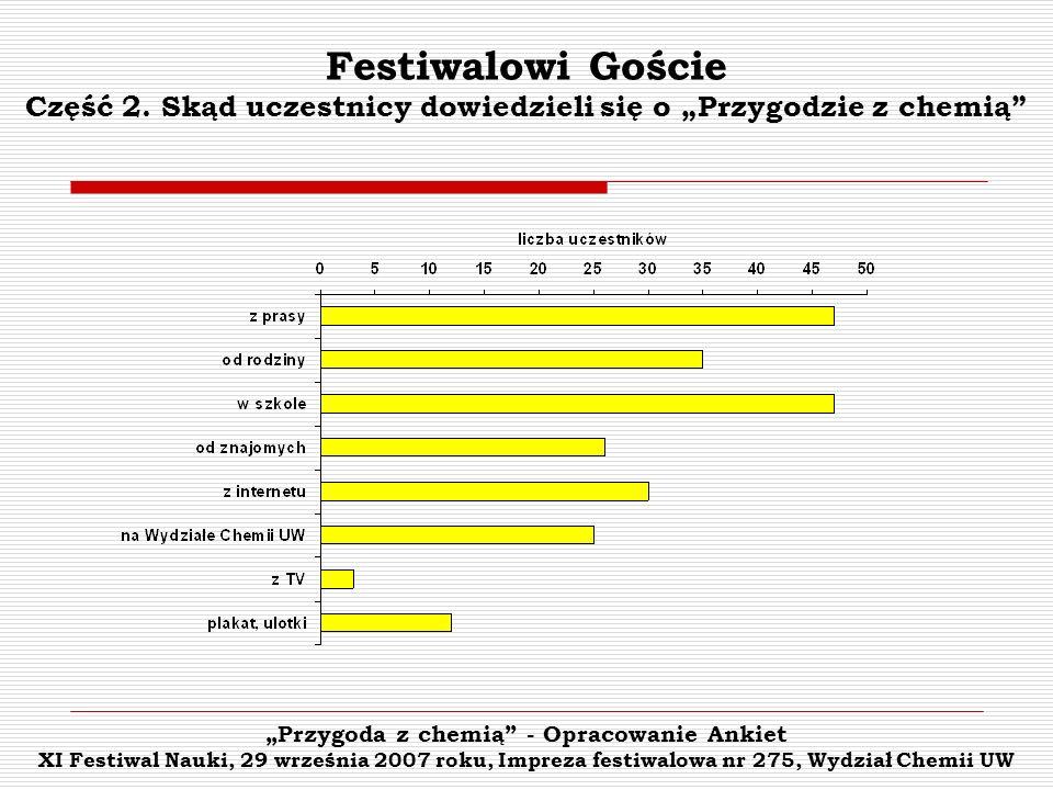 Przygoda z chemią - Opracowanie Ankiet XI Festiwal Nauki, 29 września 2007 roku, Impreza festiwalowa nr 275, Wydział Chemii UW Festiwalowi Goście Część 2.