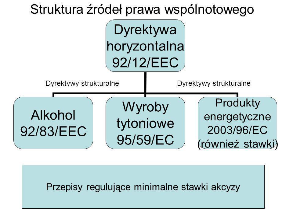 Struktura źródeł prawa wspólnotowego Dyrektywy strukturalne Przepisy regulujące minimalne stawki akcyzy Dyrektywy strukturalne
