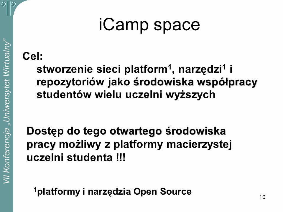 10 iCamp space Cel: stworzenie sieci platform 1, narzędzi 1 i środowiska współpracy repozytoriów jako środowiska współpracy studentów wielu uczelni wyższych otwartego środowiska Dostęp do tego otwartego środowiska pracy pracy możliwy z platformy macierzystej uczelni studenta !!.