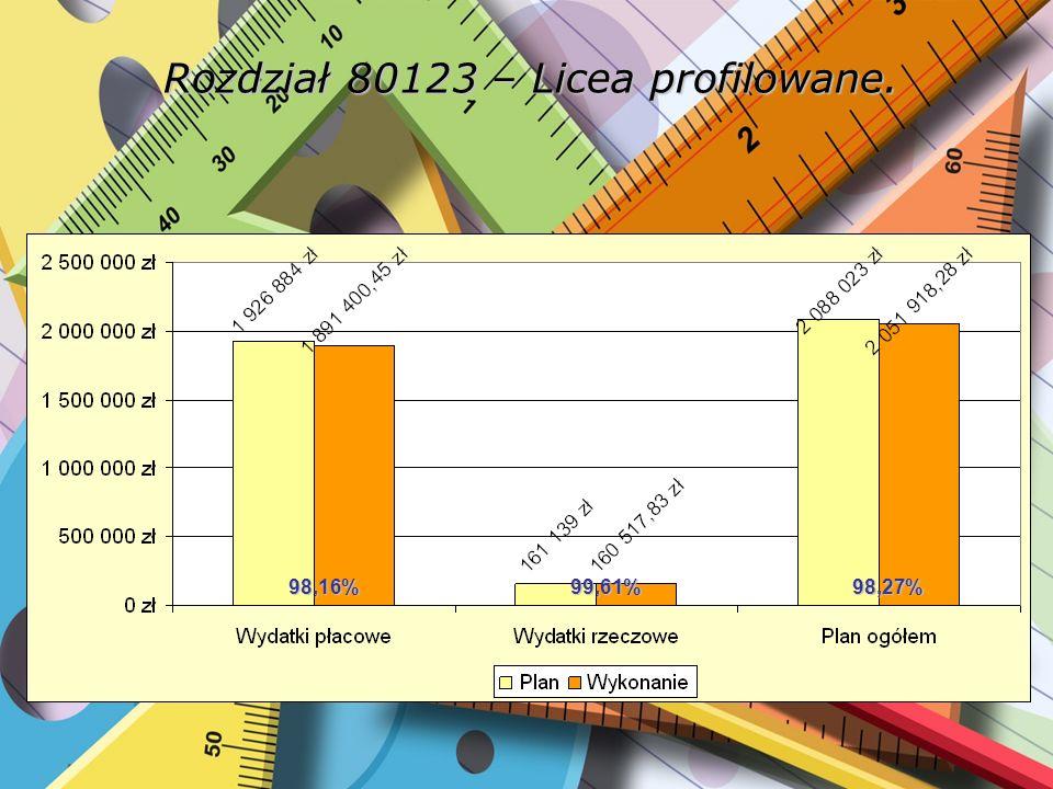 Rozdział 80123 – Licea profilowane. 98,16%99,61%98,27%