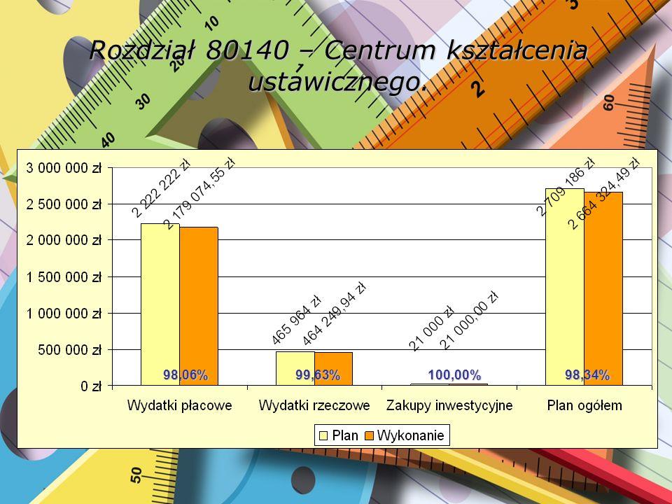 Rozdział 80140 – Centrum kształcenia ustawicznego. 98,06%99,63%100,00%98,34%