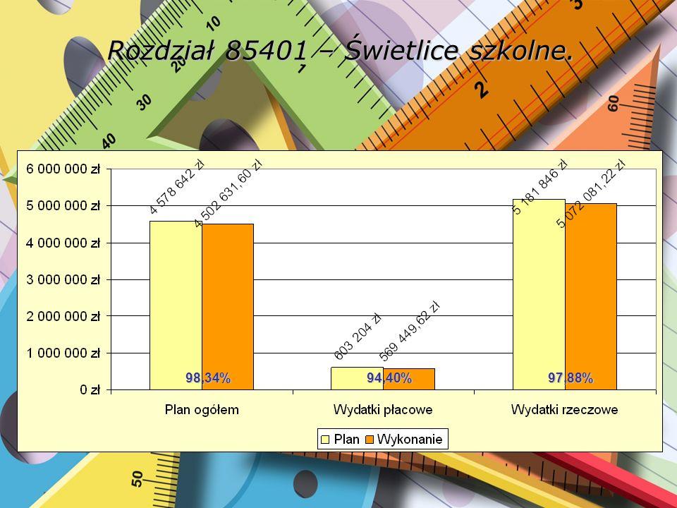 Rozdział 85401 – Świetlice szkolne. 98,34%94,40%97,88%