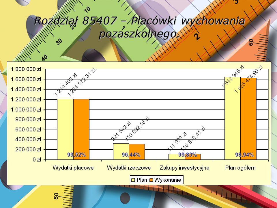 Rozdział 85407 – Placówki wychowania pozaszkolnego. 98,94%99,83%96,44%99,52%