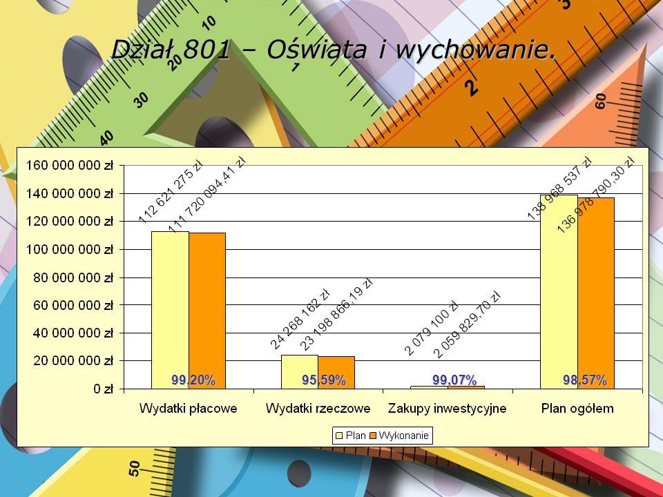 Dział 801 – Oświata i wychowanie. 99,20%95,59%99,07%98,57%