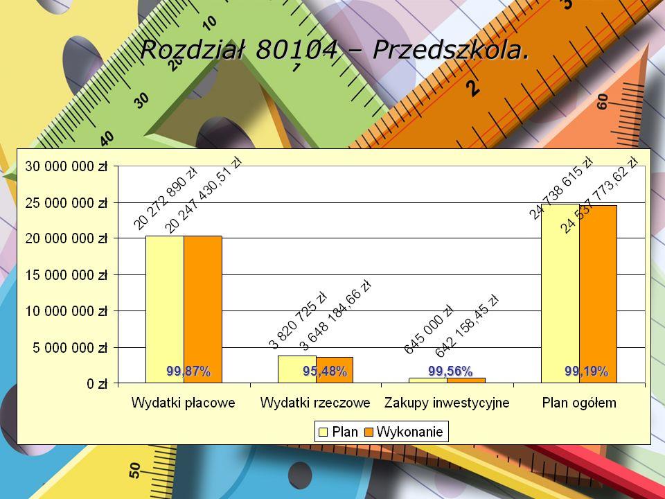 Rozdział 80104 – Przedszkola. 99,87%95,48%99,56%99,19%