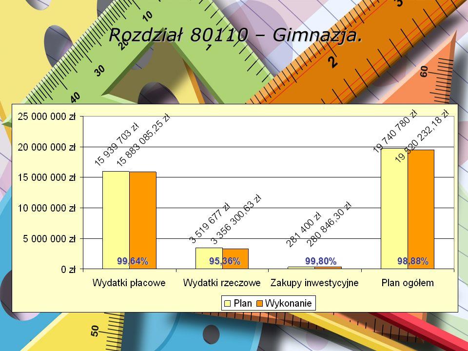 Rozdział 80110 – Gimnazja. 99,64%95,36%99,80%98,88%