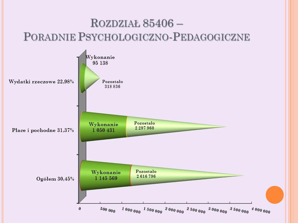 R OZDZIAŁ 85406 – P ORADNIE P SYCHOLOGICZNO -P EDAGOGICZNE