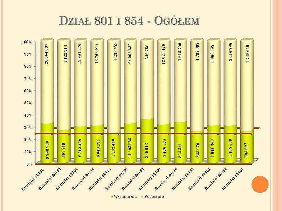 D ZIAŁ 801 I 854 - O GÓŁEM