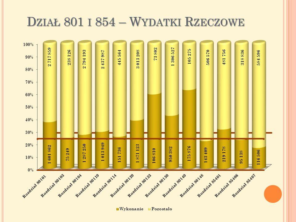 D ZIAŁ 801 I 854 – W YDATKI R ZECZOWE