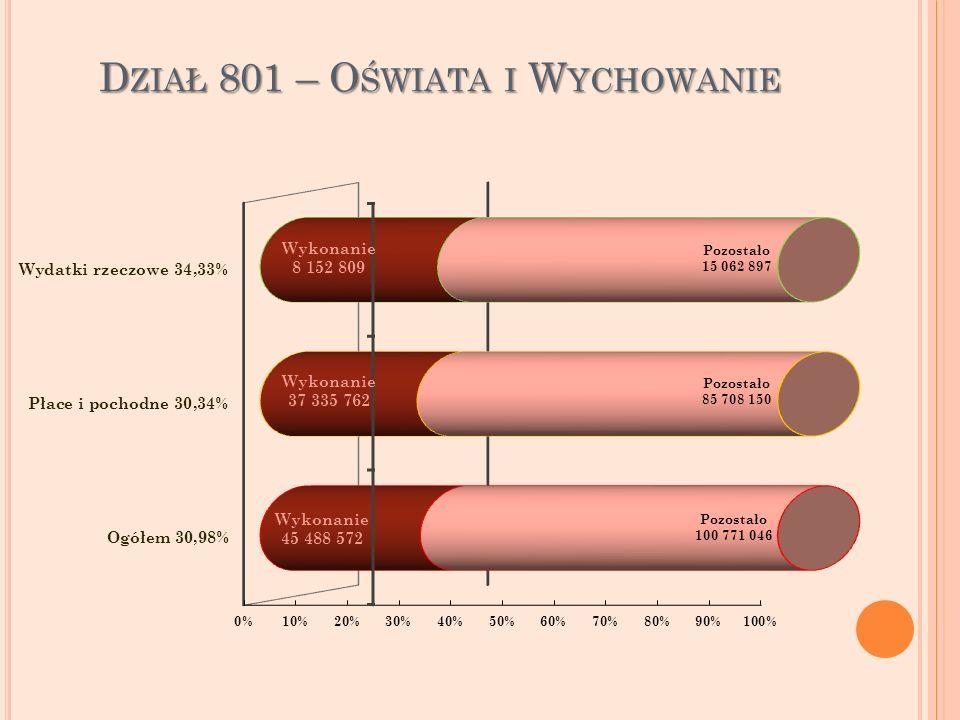 D ZIAŁ 801 – O ŚWIATA I W YCHOWANIE