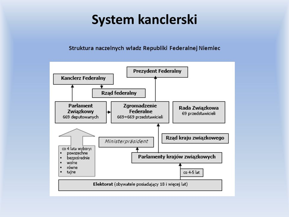 Struktura naczelnych władz Republiki Federalnej Niemiec System kanclerski