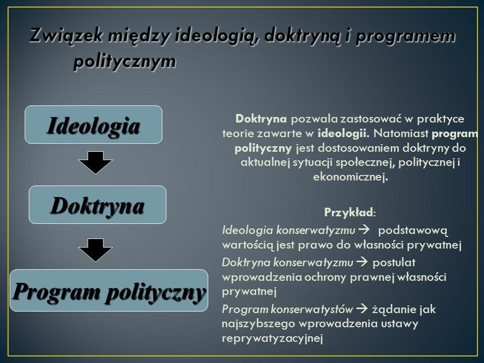 Doktryna pozwala zastosować w praktyce teorie zawarte w ideologii. Natomiast program polityczny jest dostosowaniem doktryny do aktualnej sytuacji społ