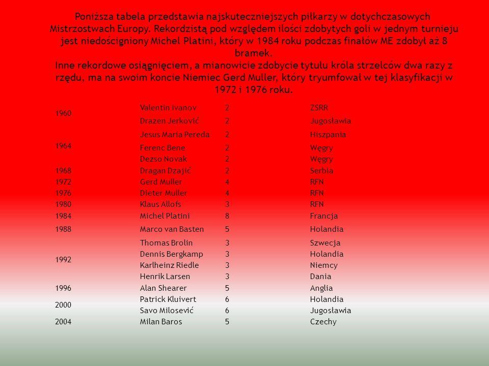 Poniższa tabela przedstawia najskuteczniejszych piłkarzy w dotychczasowych Mistrzostwach Europy. Rekordzistą pod względem ilości zdobytych goli w jedn