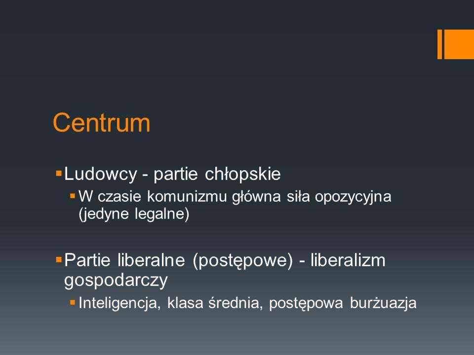 Prawica Chadecja (Leon XIII Rerum Novarum ) Klasa średnia, drobnomieszczaństwo, warstwy wyższe, chłopi i robotnicy Sprzeciw wobec skrajności Partie konserwatywne - ziemiaństwo i najbogatsi Nacjonaliści - solidaryzm narodowy Mniejszości narodowe