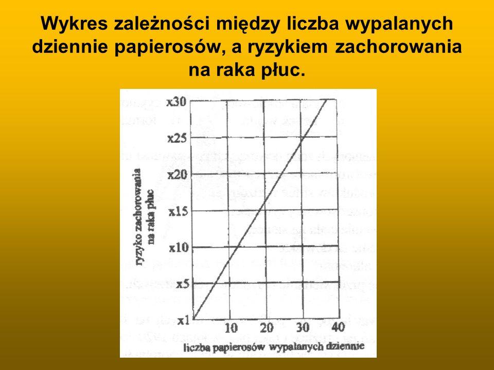 Wykres zależności między liczba wypalanych dziennie papierosów, a ryzykiem zachorowania na raka płuc.