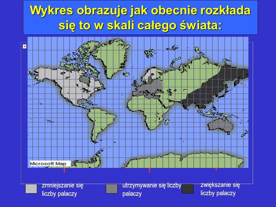 Wykres obrazuje jak obecnie rozkłada się to w skali całego świata: zmniejszanie się liczby palaczy utrzymywanie się liczby palaczy zwiększanie się lic