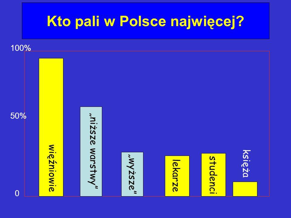 Kto pali w Polsce najwięcej? 100% 50% 0 niższe warstwy lekarze studenci księża więźniowie wyższe