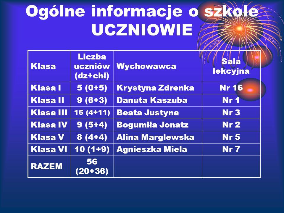 Ogólne informacje o szkole UCZNIOWIE Klasa Liczba uczniów (dz+chł) Wychowawca Sala lekcyjna Klasa I5 (0+5)Krystyna ZdrenkaNr 16 Klasa II9 (6+3)Danuta