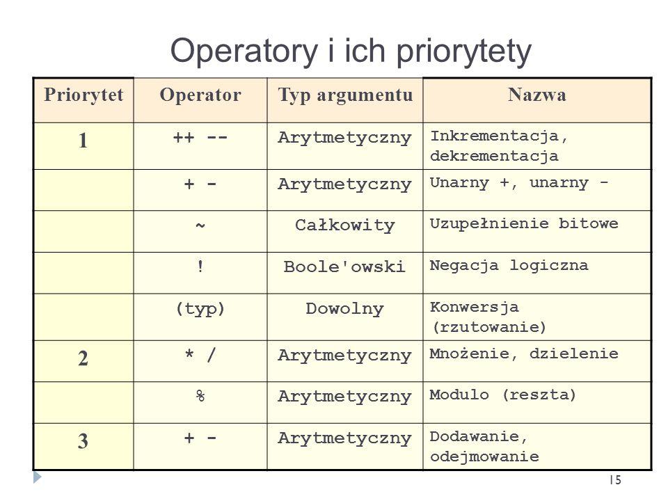15 Operatory i ich priorytety PriorytetOperatorTyp argumentuNazwa 1 ++ --Arytmetyczny Inkrementacja, dekrementacja + -Arytmetyczny Unarny +, unarny -