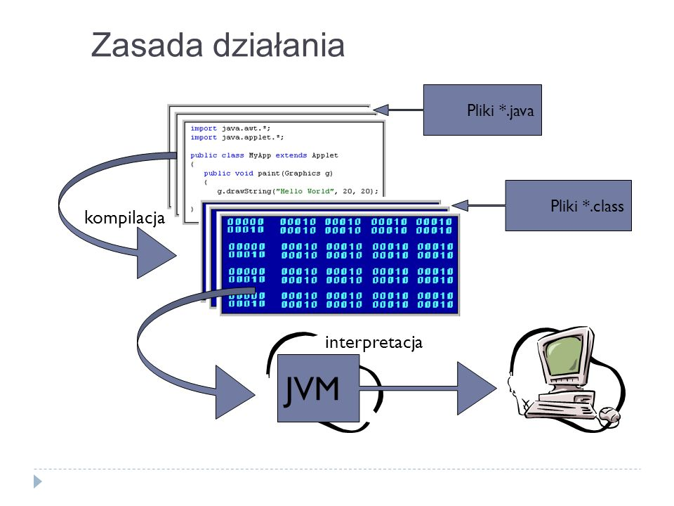 Edytory Zintegrowane środowiska programistyczne Javy Borland JBuilder – http://www.borland.com/products/download/http://www.borland.com/products/download/ Eclipse – http://www.eclipse.org/http://www.eclipse.org/ IBM VisualAge for Java – http://www7.software.ibm.com/vad.nsfhttp://www7.software.ibm.com/vad.nsf JCreator – http://www.jcreator.com/http://www.jcreator.com/ Kawa – http://www.macromedia.com/http://www.macromedia.com/ NetBeans – http://www.netbeans.org/http://www.netbeans.org/ Sun Forte for Java – http://www.sun.com/forte/ffj/index.htmlhttp://www.sun.com/forte/ffj/index.html Sun One Studio – http://forte.sun.com/ffj/index.htmlhttp://forte.sun.com/ffj/index.html VIM – http://www.vim.org/http://www.vim.org/