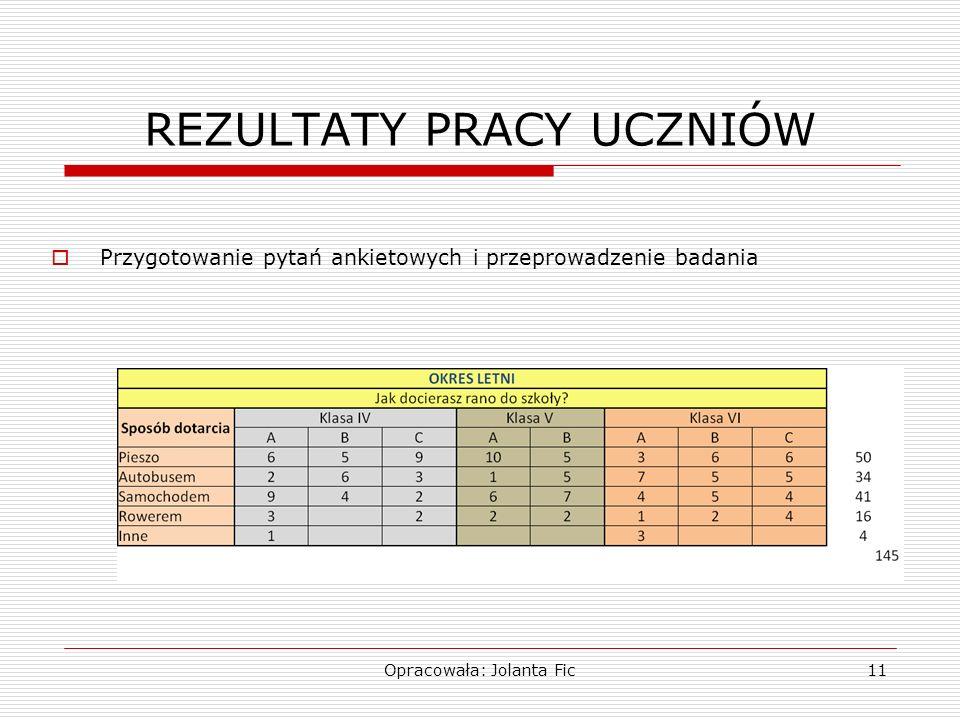 Opracowała: Jolanta Fic11 REZULTATY PRACY UCZNIÓW Przygotowanie pytań ankietowych i przeprowadzenie badania
