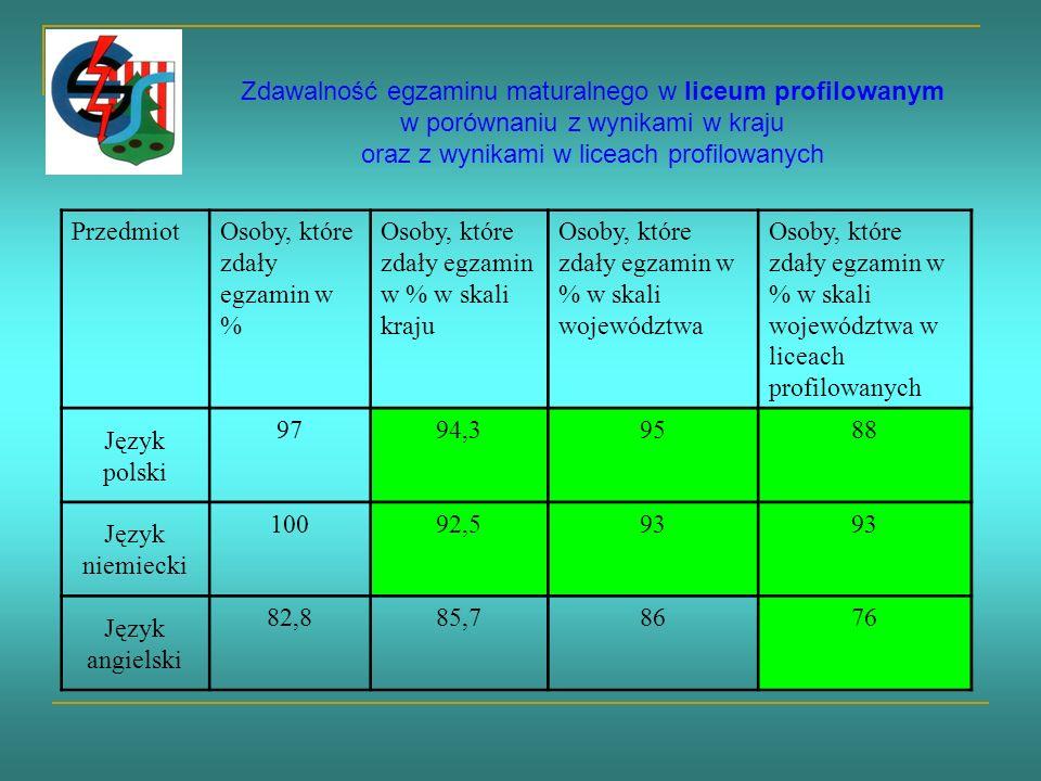 Zdawalność egzaminu maturalnego w liceum profilowanym w porównaniu z wynikami w kraju oraz z wynikami w liceach profilowanych PrzedmiotOsoby, które zdały egzamin w % Osoby, które zdały egzamin w % w skali kraju Osoby, które zdały egzamin w % w skali województwa Osoby, które zdały egzamin w % w skali województwa w liceach profilowanych Język polski 9794,39588 Język niemiecki 10092,593 Język angielski 82,885,78676