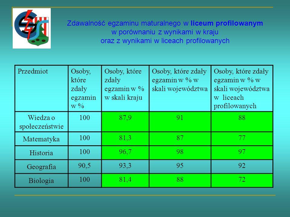 Zdawalność egzaminu maturalnego w liceum profilowanym w porównaniu z wynikami w kraju oraz z wynikami w liceach profilowanych PrzedmiotOsoby, które zdały egzamin w % Osoby, które zdały egzamin w % w skali kraju Osoby, które zdały egzamin w % w skali województwa Osoby, które zdały egzamin w % w skali województwa w liceach profilowanych Wiedza o społeczeństwie 10087,99188 Matematyka 10081,38777 Historia 10096,79897 Geografia 90,593,39592 Biologia 10081,48872