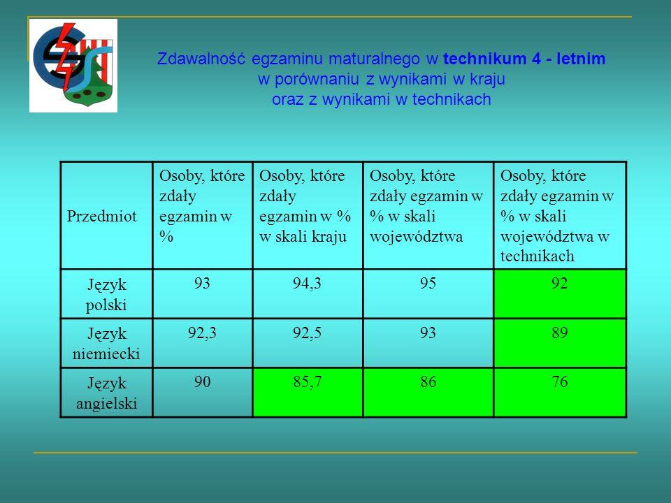 Zdawalność egzaminu maturalnego w technikum 4 - letnim w porównaniu z wynikami w kraju oraz z wynikami w technikach Przedmiot Osoby, które zdały egzamin w % Osoby, które zdały egzamin w % w skali kraju Osoby, które zdały egzamin w % w skali województwa Osoby, które zdały egzamin w % w skali województwa w technikach Język polski 93 94,395 92 Język niemiecki 92,392,59389 Język angielski 9085,78676