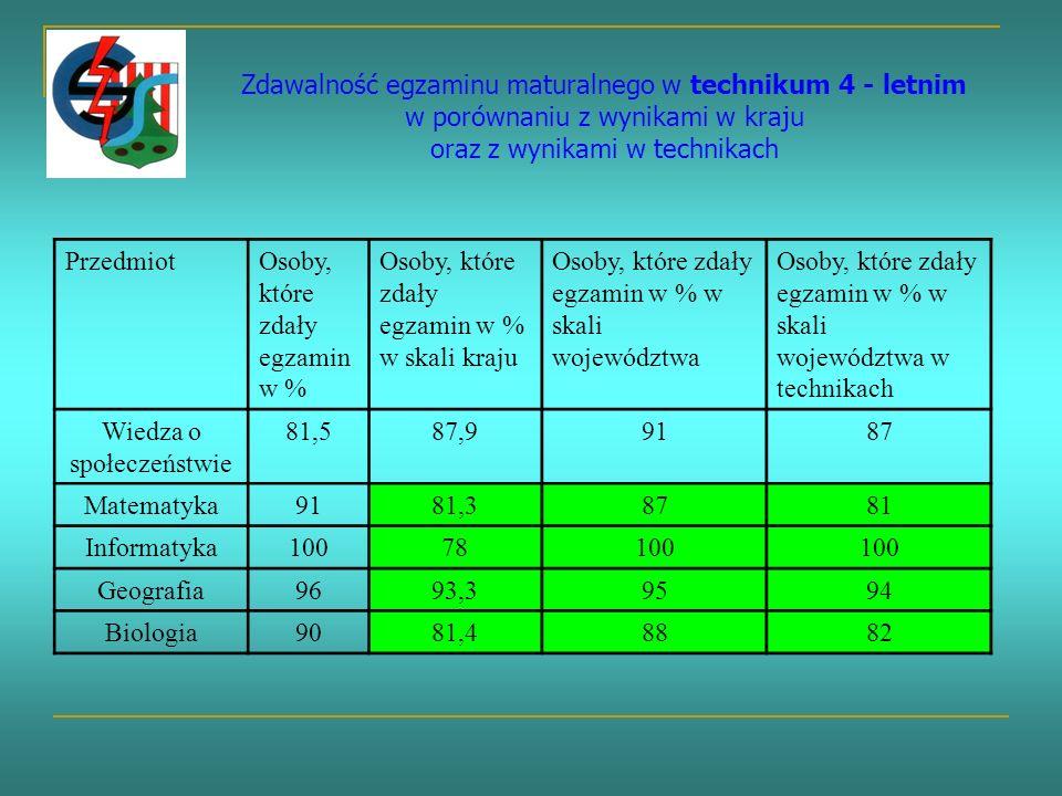 Zdawalność egzaminu maturalnego w technikum 4 - letnim w porównaniu z wynikami w kraju oraz z wynikami w technikach PrzedmiotOsoby, które zdały egzamin w % Osoby, które zdały egzamin w % w skali kraju Osoby, które zdały egzamin w % w skali województwa Osoby, które zdały egzamin w % w skali województwa w technikach Wiedza o społeczeństwie 81,587,99187 Matematyka9181,38781 Informatyka10078100 Geografia9693,39594 Biologia9081,48882